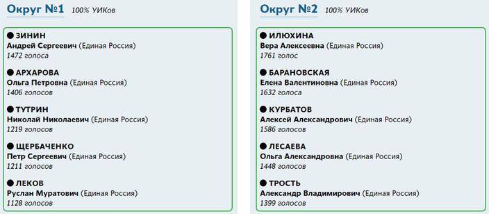 Результаты выборов депутатов представительных органов местного самоуправления 10 сентября 2017 года в районе Северное Бутово